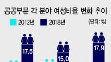 여성 교장·교감 43%…공공부문 '女 리더' 지속 증가