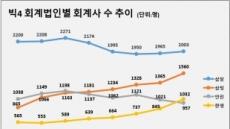 한영 회계사 수, 안진 제쳐…'만년 4위' 탈출