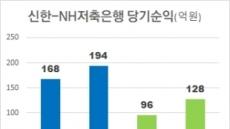 금융그룹 내 저축銀 '막내의 반란'