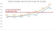 [단독]서울 아파트 중위가격 미스터리… 6억 혹은 8억원?