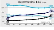 한영, 안진 제치고 회계사 수 '빅3' 점프