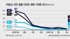 마용성·과천 거래 '올스톱' 봄 이사철 매매시장 '시계제로'