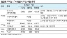 '청담동 주식부자' 추천종목 보니…대부분 '쪽박'