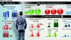 [혁신금융 비전] 내년부터 주식 손익통산…손해봐도 과세하던 불합리 '마침표'