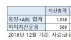"""운용사 M&A한 우리금융…""""다음은 부동산신탁, 저축은행"""""""
