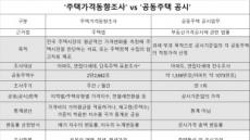 오차범위 ±30% 통계가 정확?…한국감정원의 이상한 강변