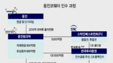 '웅진코웨이' 브랜드 부활…실적개선 통한 현금창출 최대숙제