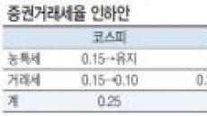"""""""혁신금융 수혜주는 한국금융·키움증권"""""""