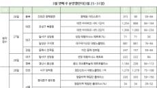 분양시장 본격 기지개…전국 15곳 견본주택 개관