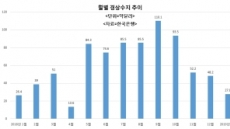 올 상반기 경상수지 '비상'…반도체 수출 감소에 배당시즌 겹쳐 큰폭 감소 우려