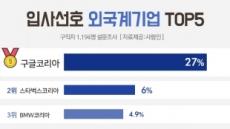 구글코리아 11년째 입사 희망 1위 …연봉은 한국MS
