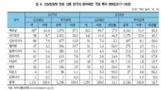 """""""文 신남방 정책 이후 아세안 투자 17% 증가"""""""