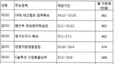 KT 임원도 몰랐다…황창규 'KT 로비사단' 명단 공개
