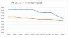 """삼성전자 """"1분기 실적 기대 수준 하회""""…어닝쇼크 공식화"""
