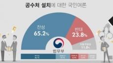 여전한 공수처 설치 여론…찬성 65.2% 반대 23.8%