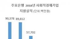 은행권 사회적금융 성적표 공개…'하나은행 1등'