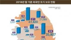 지난해말 외국인 보유 국내 토지 241.4㎢…전 국토의 0.2%