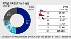 외국인, 여의도 면적 83배 땅 보유