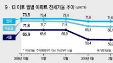 서울 아파트 전세가율 뚝뚝…갭투자 전성시대 저문다