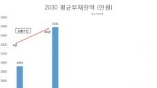 [보통사람 금융보고서②]빚 안고 사회 첫 발 2030, 대출금 1년새 17% 늘어
