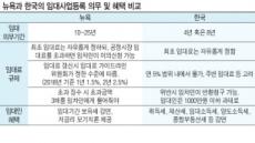 """[임대사업등록제 뉴욕과 비교해보니] """"한국, 임차인 권리보호 체계 부실"""""""