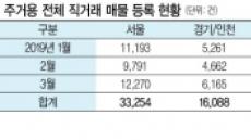 """전셋값 ↓…""""중개비 아끼자"""" 직거래 봇물"""