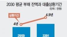 [2019 보통사람 금융생활보고서] 사회초년생 '빚안고 출발' 대출액 3391만원