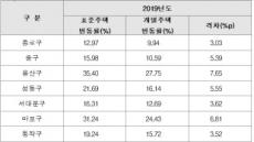 """""""공시가 인상하라""""… 국토부, 서울시 456호 조정 요청"""