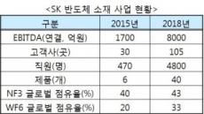 """SK 신사업 4인방…기업가치 40兆로 키운다"""""""