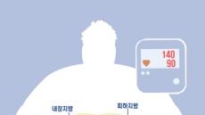 [김태열 기자의 생생건강] 복부비만, 똑같은 미세먼지 마셔도 혈압 훨씬 더 상승