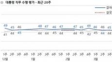 """갤럽, """"文 국정 지지도 48%…소폭 상승"""""""