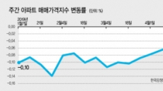 서울주택시장 6주째 낙폭 감소…'바닥통과' 기대감 솔솔