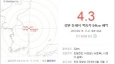 """동해에서 규모 4.3 지진 발생…""""피해는 없을 듯"""" (종합)"""
