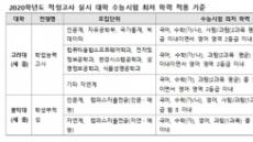 [2020 대입] 적성고사, 내신ㆍ수능 4등급 서울ㆍ수도권 대학 진학 기회