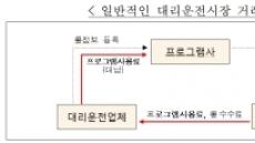 '점유율 23→100%' 부당계약 강요한 대리운전 배차프로그램 업체에 과징금