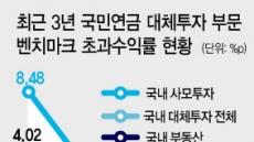 국민연금, 대체투자 성과표 '낙제'