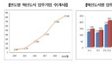 '혁신도시 시즌2' 효과… 입주기업 큰 폭 증가