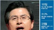 [피플&데이터-황교안 자유한국당 대표] 핵심지지층 모으고 지지율 회복 성과…'데뷔 100일' 황교안, 중도층도 안을까