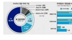"""""""아시아나항공에 1.6兆 지원""""…이동걸 통큰 결정 왜?"""