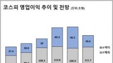 """證 """"올 코스피 영업익, 3년 전으로 회귀"""""""