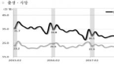 2월 출생아 또 역대 최저…혼인도 최저기록 경신