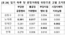 김상조, 역대 공정거래위원장 중 일평균 최다 과징금ㆍ고발 조치