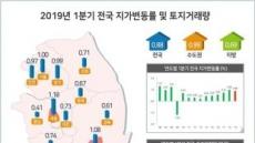 1분기 전국 땅값 0.88% 상승… 2년래 최저치