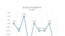 금융위기후 최대 역성장한 韓경제…1분기 성장률 -0.3% '충격'