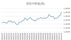 코스피 2200붕괴…성장쇼크에 이익감소, 환율ㆍ유가급등까지