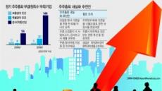 주총 내실화 방안 '속빈 강정'