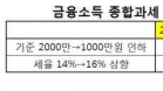 """다시 불거진 금융소득 종합과세 개편론…""""고소득자 특혜 vs 자본시장 악영향"""""""