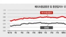 메리츠證, '마의 PBR 1배' 깨고 증권주 빅3 도전