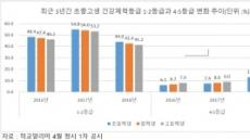 '운동↓ 스마트폰↑' 초·중·고생, 체력 떨어졌다…'저체력' 학생 증가