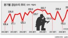 경상흑자 6년9개월來 최소, 4월 적자?